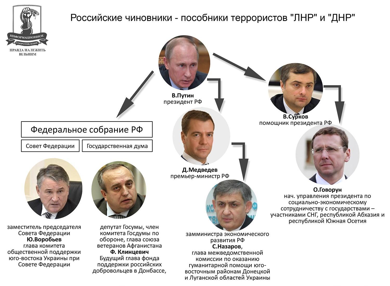 Нуланд в Москве обсудила с Сурковым ситуацию на Донбассе - Цензор.НЕТ 6551
