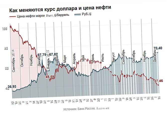цена нефти курс долара в реальном времени