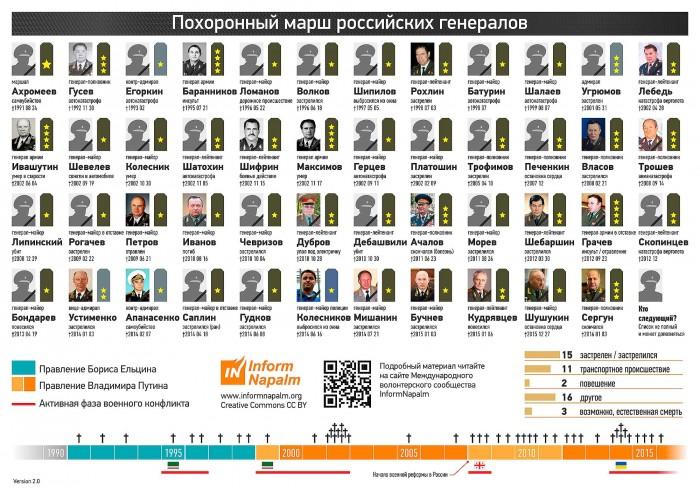 Похоронный марш российских генералов