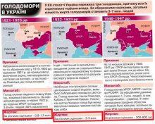 Верховная Рада Украины признала Голодомор геноцидом украинского народа