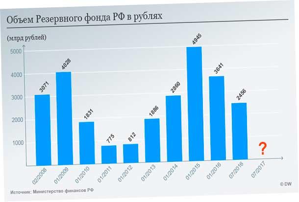 объем фондав рублях