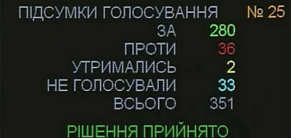 проголосовали 280 народных депутатов
