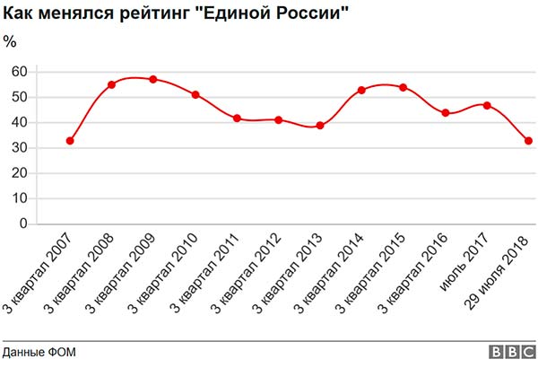"""Как менялся рейтинг """"Единой России"""""""