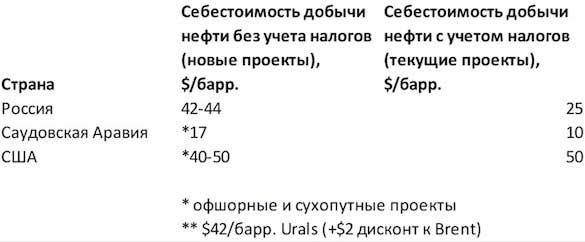 Отказаться от российской нефти