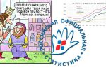 Thumbnail for the post titled: «Рост» промышленного производства