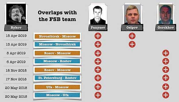 Быкова отравила та же команда из ФСБ